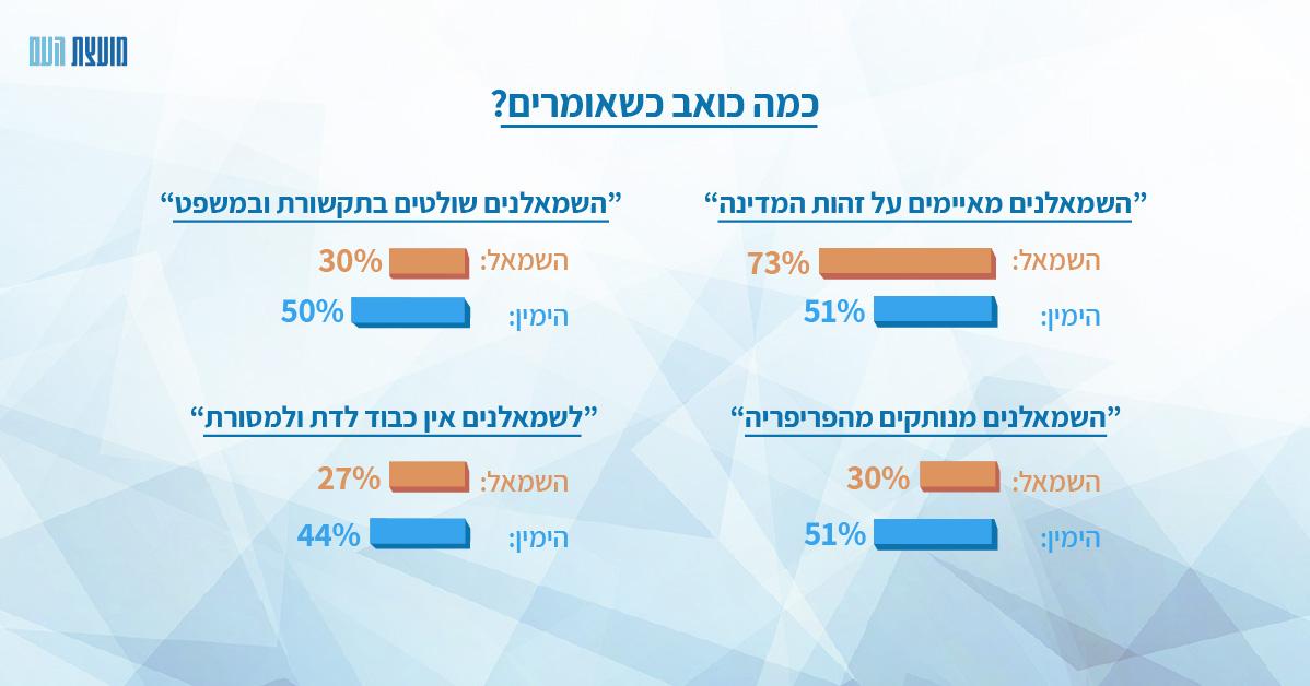 משאל הכאבים בחברה הישראלית – ימין ושמאל